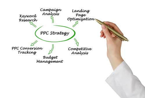 whats a good strategy for PPC